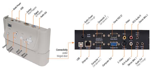 SCP I/O Module & I/O Module