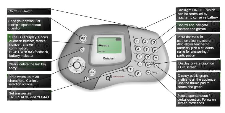 Q4 Cliker Teachers Remote Q5 Audience Response System ARS Qwizdom Complete Kit 32 Remotes