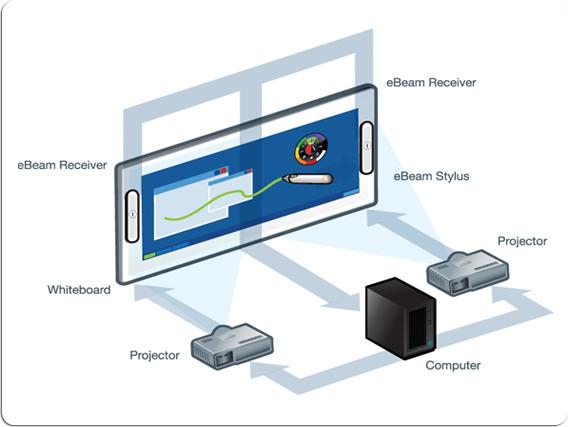 eBeam Info Wall