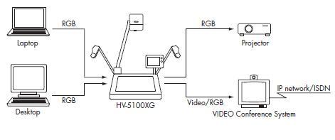 Elmo HV-5100XG Teacher Tool