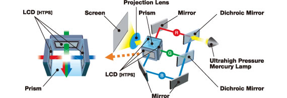 Hitachi CP-RX82 3LCD Technology