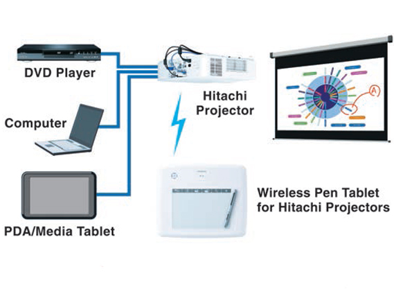 Hitachi TB-1 Tablet