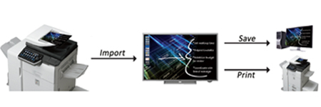 Multifunctional Peripheral Connectivity