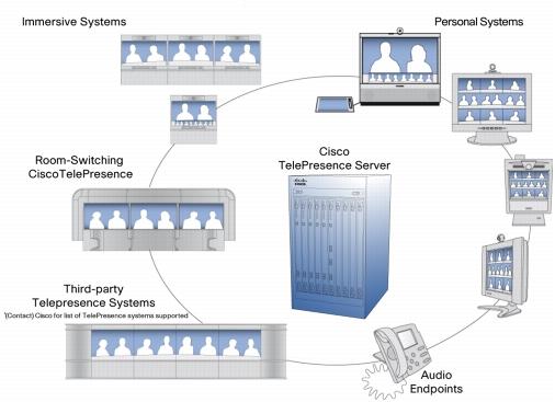 Tandberg TelePresence Server 7010 Application