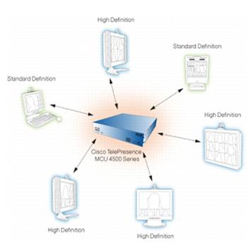 Tandberg TelePresence MCU 4505 Application
